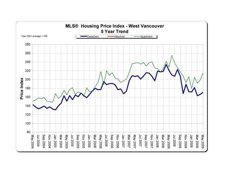 West Van May stats